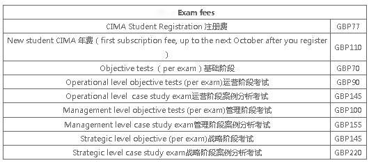 CIMA考试费用